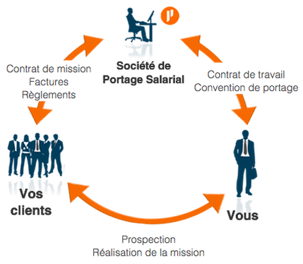 Définition du Portage salarial
