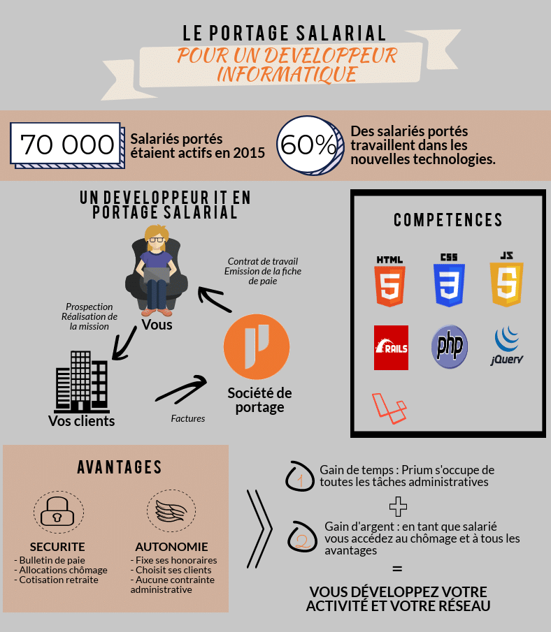 Infographie du développeur informatique en Portage salarial représentant le fonctionnement, les avantages et les compétences