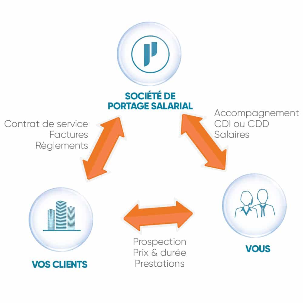 Fonctionnement du portage salarial avec les relations entre le consultant, le client et la société de portage salarial