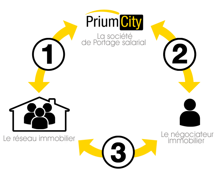 Portage salarial immobilier : principe et fonctionnement
