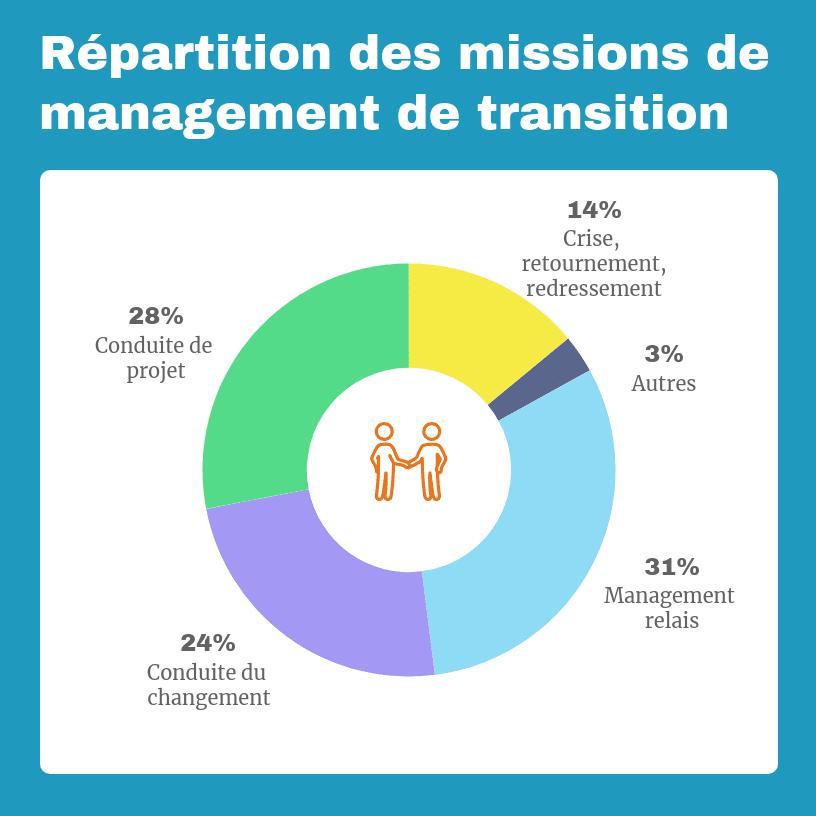 Répartition des missions de management de transition
