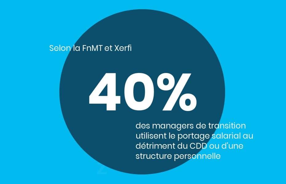 40% des managers de transition utilisent le portage salarial