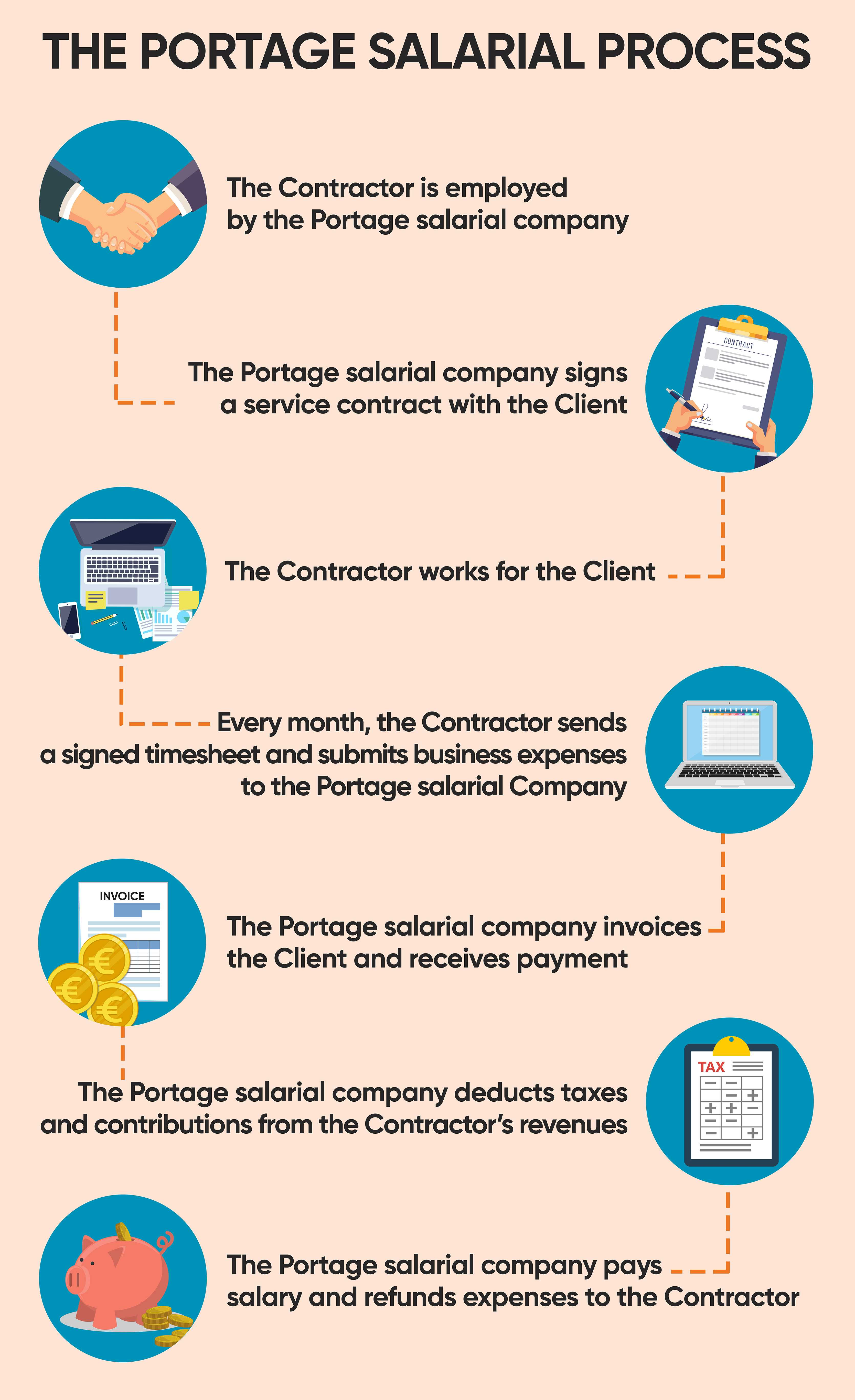The Portage salarial process