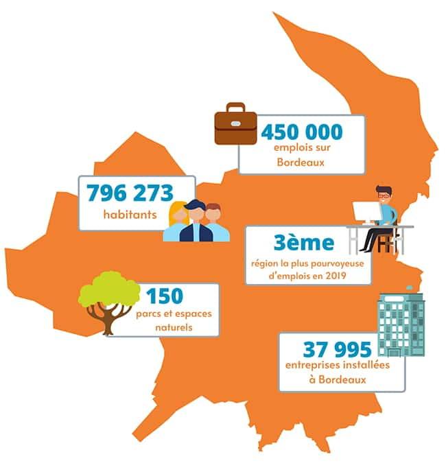 Infographie en chiffres de l'activité à Bordeaux