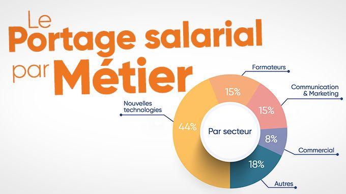 Les métiers en portage salarial