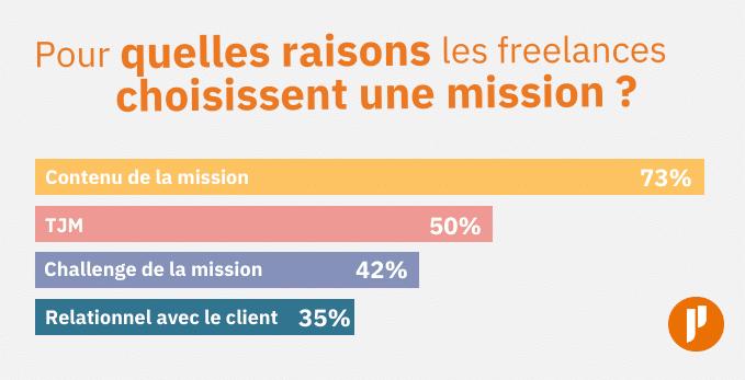 Pour quelles raisons les freelances chosissent une mission ?