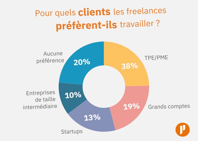 Pour quels clients les freelances préfèrent-ils travailler ?