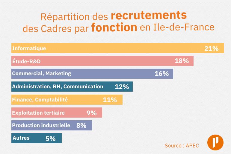 Répartition des recrutements des cadres par fonction en Ile-de-France