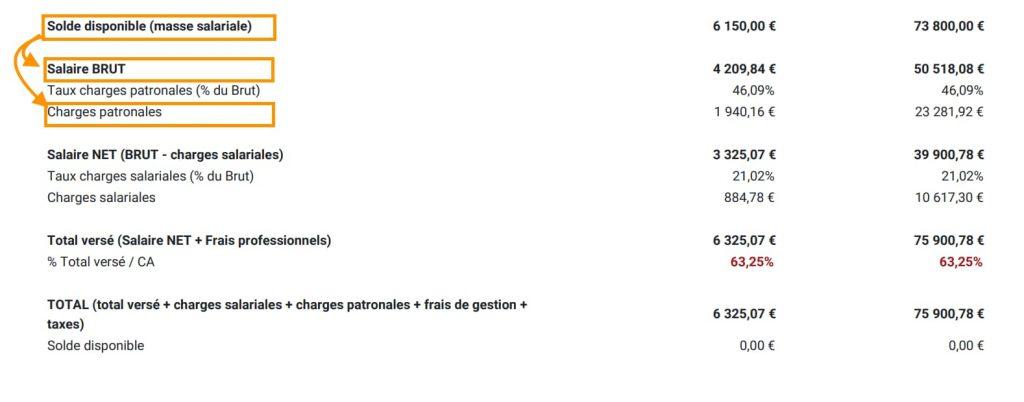 Exemple d'un solde disponible en salaire brut en portage salarial