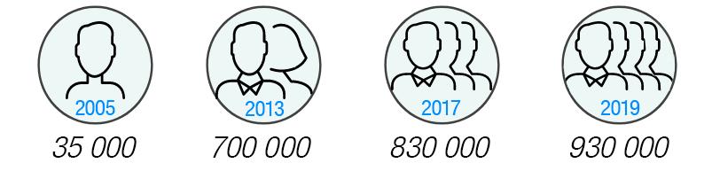 Évolution du nombre de freelances en France de 2005 à 2019, passant de 35 000 à 930 000 personnes