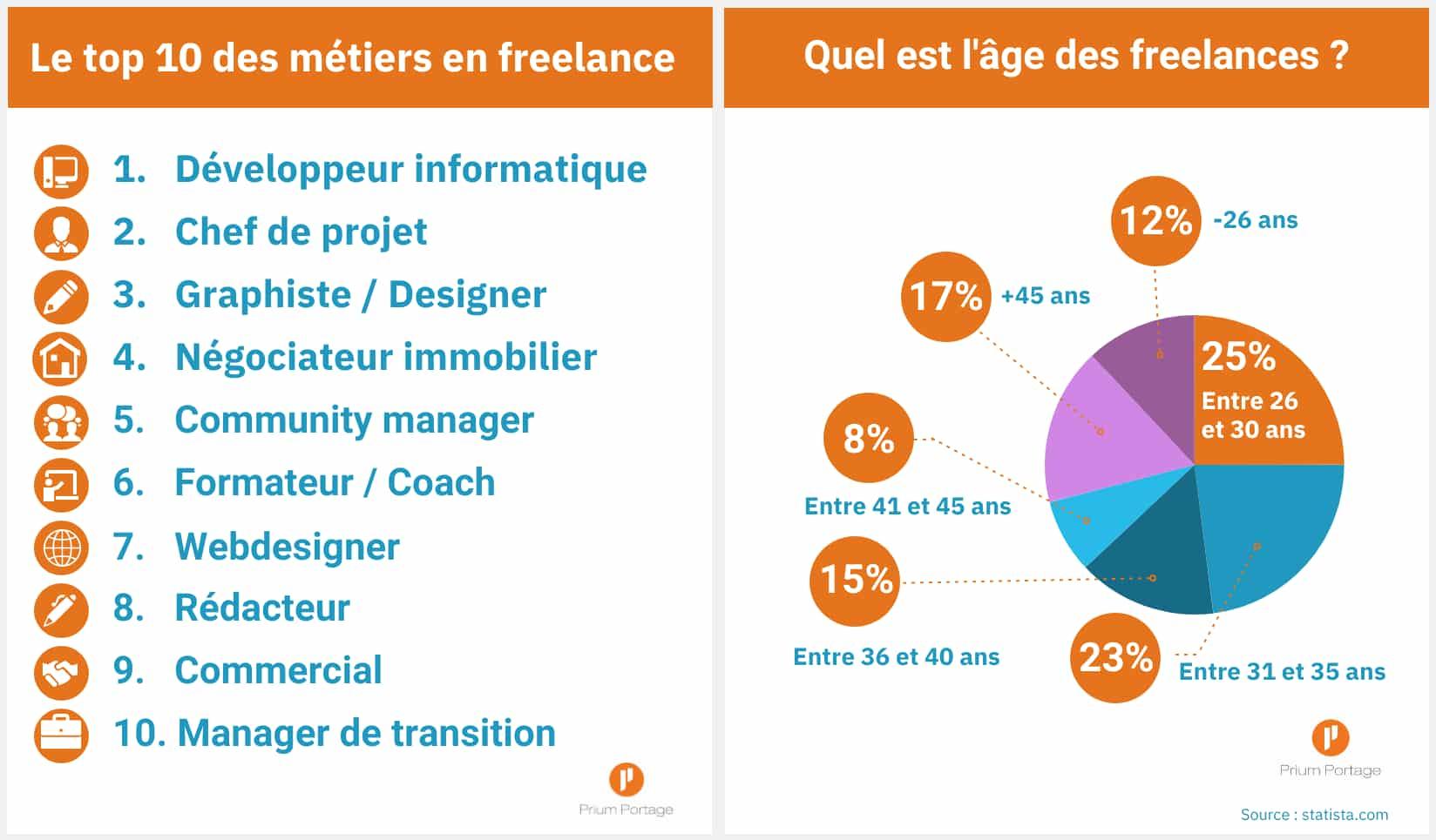 Infographie sur le top 10 des métiers en freelance et l'âge des freelances.
