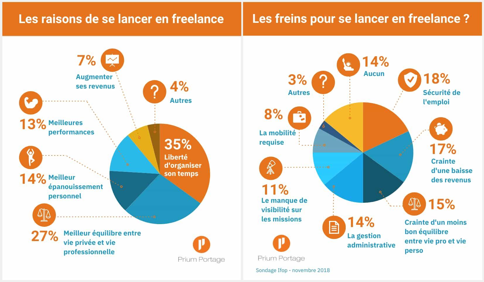 Infographie sur les motivations et les freins pour se lancer en freelance