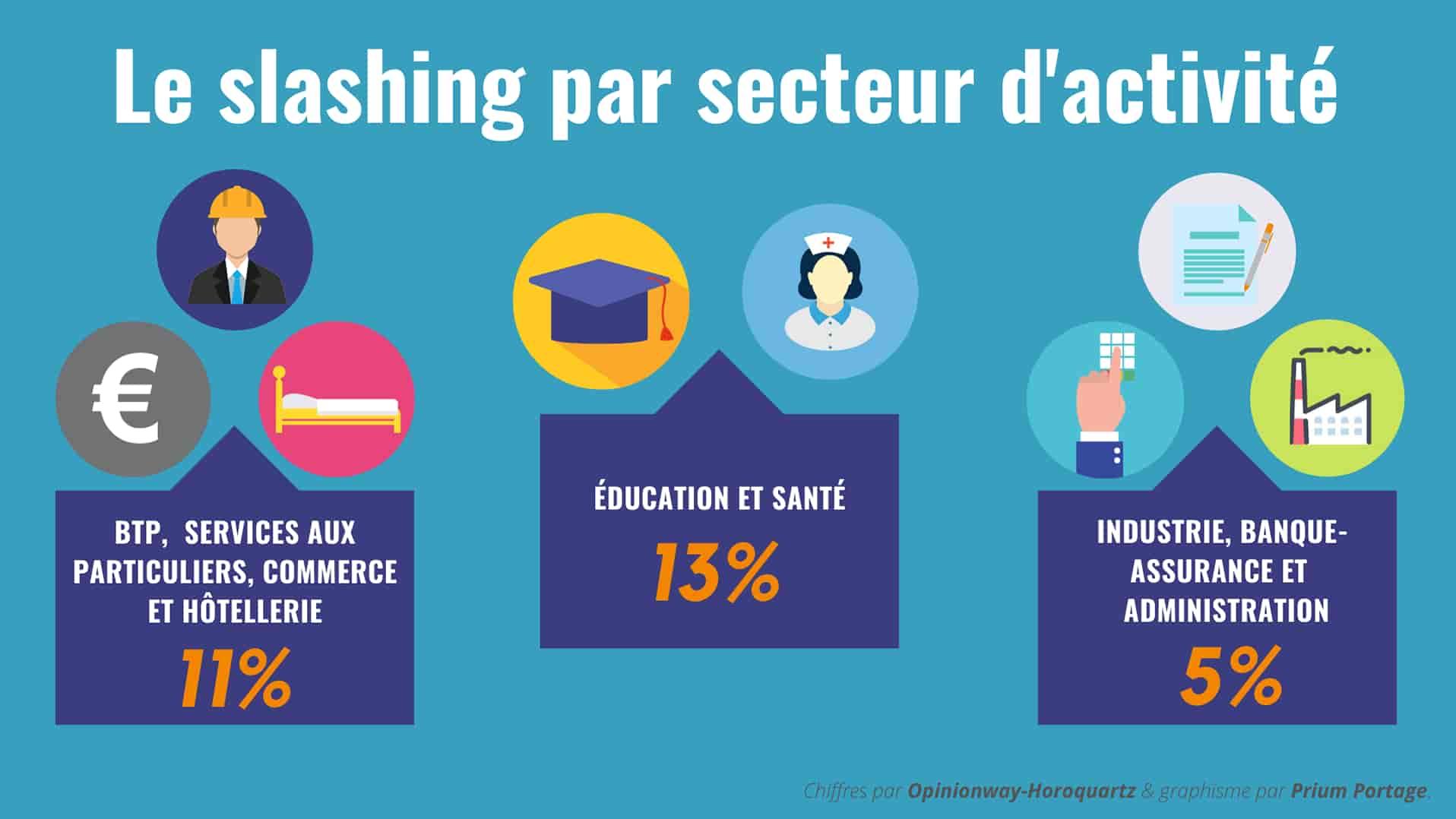Infographie qui présente du taux de slasheurs par secteur d'activité