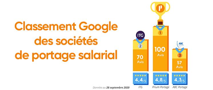 Classement des trois meilleurs taux de satisfaction Google ainsi que du nombre d'avis des sociétés de portage salarial. Prium Portage arrive en tête avec 100 avis avec le meilleur taux de satisfaction, 4,8/5
