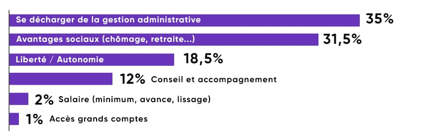 Les intérêts de passer au Portage salarial : 35% pour se décharger de la gestion administrative, 31,50% les avantages sociaux, 18,50% la liberté totale de pilotage, 12% la structure d'accompagnement, le conseil et la transparence.