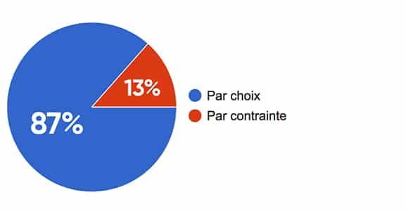 """Pie charte à la question """"Le freelancing par choix ou par contrainte"""""""