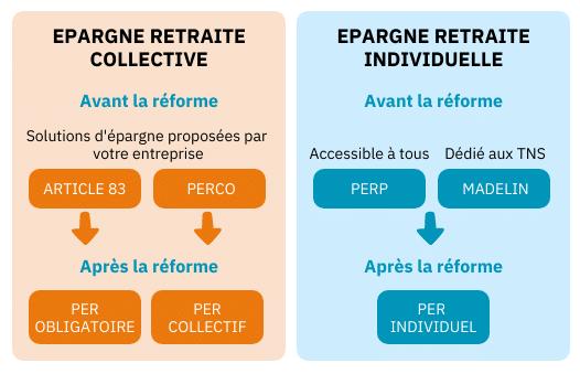 Produits d'épargne retraite avant et après la réforme