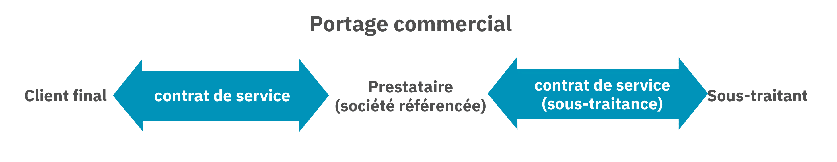 Organisation du portage commercial