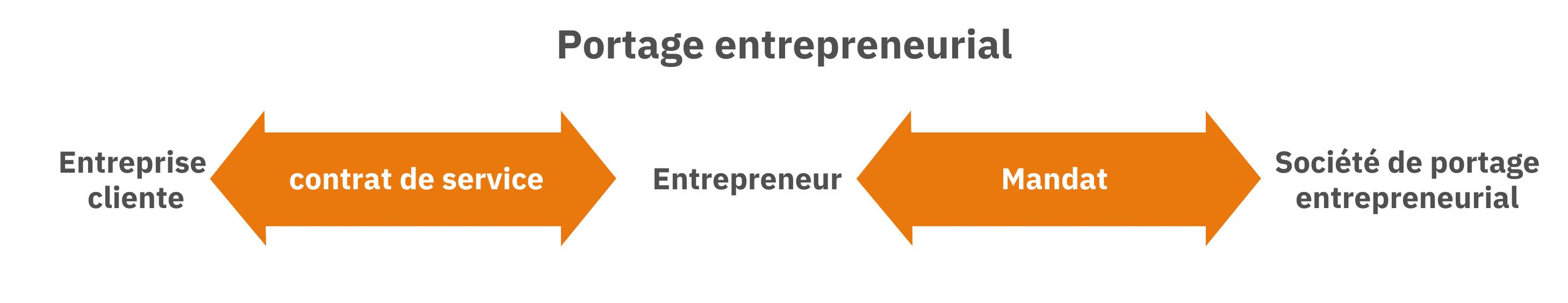 Organisation du portage entrepreneurial