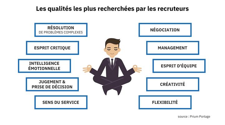 Une illustration sur les qualités les plus recherchées par les recruteurs. Un personnage habillé en costume est assis en position de lotus et autour de lui 10 mots-clés sur les qualités en encadrés.