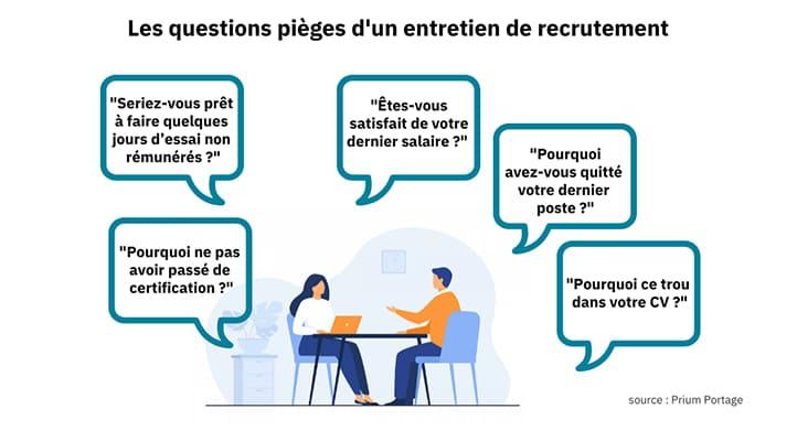 Une illustration sur les questions pièces d'un entretien de recrutement sur fond blanc. Un homme et une femme sont assis face à face dans un espace de bureau. Un ordinateur portable est posé face à la femme, autour d'eux 5 questions posées en entretien.