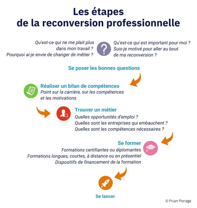 Les étapes de la reconversion professionnelle