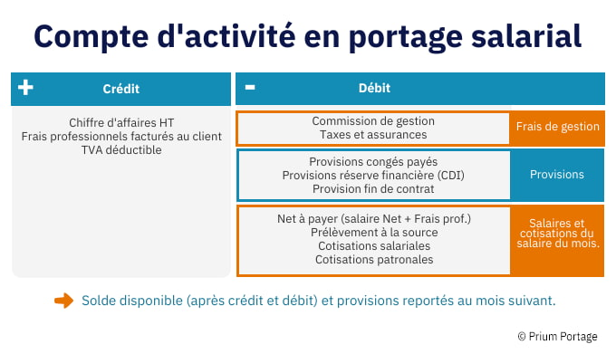 """Un tableau détaillé sur les parties """"Crédit"""" et """"Débit"""" à propos du compte d'activité"""