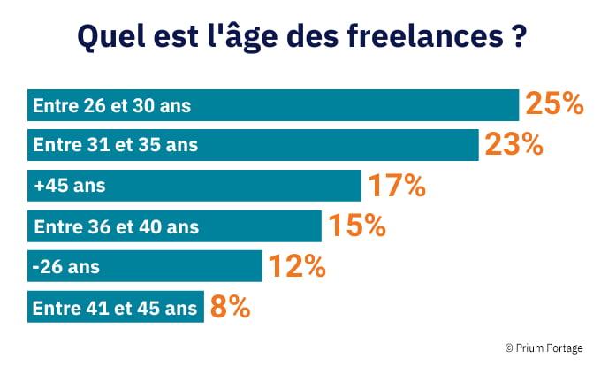 Infographie sur l'âge des freelances