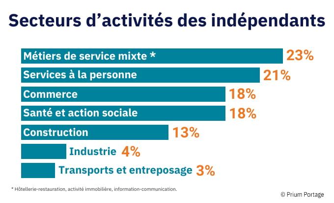 Sur fond blanc, histogramme en pourcentages des secteurs d'activités des indépendants